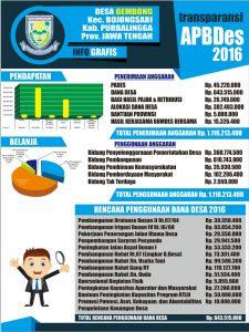 Info Grafis APBDes 2016